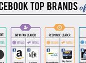 Facebook Brands, ecco migliori brand italiani 2013