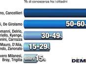 Sondaggio DEMOPOLIS gennaio 2014): Governo Letta nell'opinione degli italiani