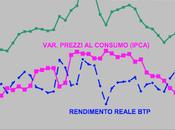 ricetta governo ridurre spread: deprimere domanda interna