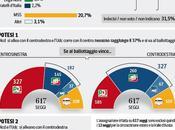Sondaggio IPSOS febbraio 2014): Scenari nuova legge elettorale, Berlusconi, Centrodestra vince Primo Turno 37,9%