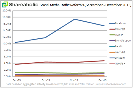social-media-traffic-report trends