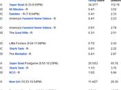 American Share Settimana sportiva record SuperBowl l'avvio delle Olimpiadi. Ottimi risultati Criminal Minds Bang Theory. Calo Vampire Diaries altre serie