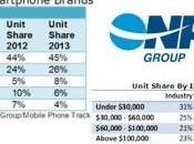 NPD: Apple detiene mercato degli smartphone negli