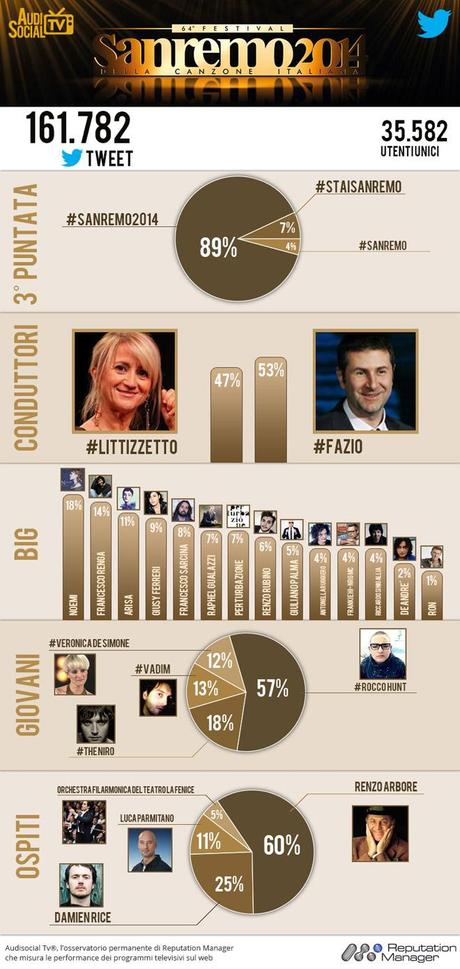 sanremo_2014_Infografica-20-feb-2014-Reputation-Manager