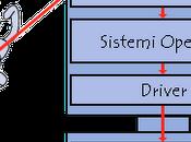 Sistemi Operativi: MacOS, Windows Phone Linux, Ubuntu, Symbian, Android, iOS4. Quali differenze?