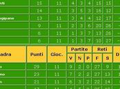 Terza Categoria FIGC Ravenna