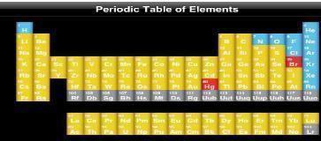 tavola periodica degli elementi chimici
