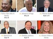 uomini ricchi mondo secondo Forbes