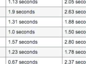 velocizza notevolmente l'iPhone