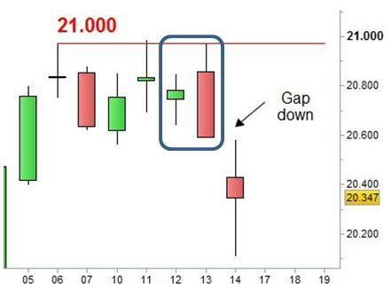 Grafico nr. 3 - Engulfing Bearish e Gap down