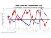 Crescita salari rialzo tassi