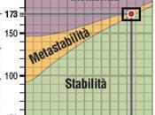 L'universo stabile, instabile meta-stabile?