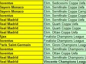 Albo d'oro Ranking UEFA Club