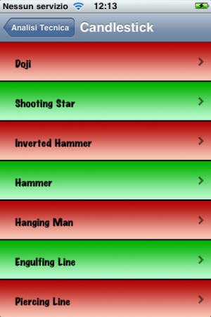 "iPhone AppStore: ""Analisi Tecnica"""