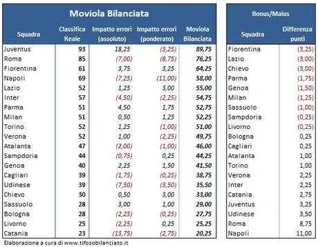 #Moviola Bilanciata - 01 - classifica 35