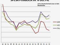 Italia spendacciona?