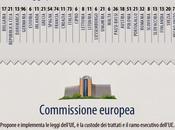 Unione Europea: capirci qualcosa...