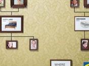 mobili nell'albero genealogico: nuova pubblicità Ikea