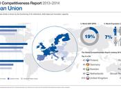 Global Competitiveness Report Data platform