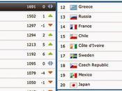 Ranking FIFA: metodo calcolo curiosità