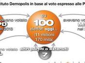 Sondaggio DEMOPOLIS giugno 2014: composizione consenso Partito Democratico