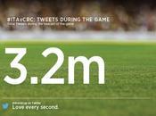Brasile 2014, tweet Italia-Costa Rica sono stati poco milioni