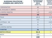 Sondaggio PIEPOLI giugno 2014: 45,0% (+14,0%), 31,0%, 21,5%