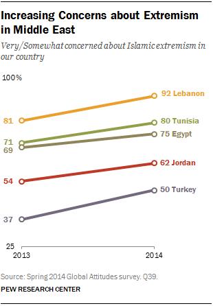 L'estremismo islamico terrorizza il Medio Oriente