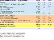 Sondaggio SICILIA giugno 2014 (SCENARIPOLITICI) POLITICHE