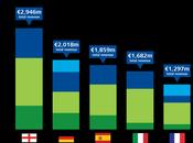 Deloitte Annual Review Football Finance (2014): cresce fatturato calcio, tutti