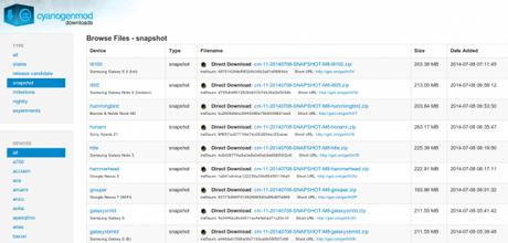 CyanogenMod 11 M8 Downloads 600x288 Cyanogenmod 11 M8 rilasciata ufficialmente smartphone