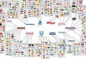 MULTINAZIONALI Ecco aziende controllano tutto