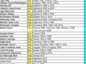 Top-100 Commissari Tecnici delle Nazionali
