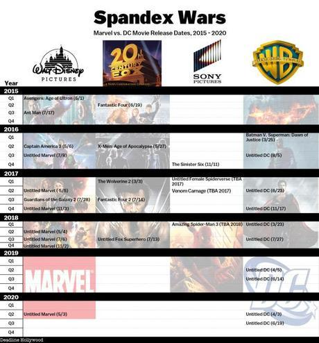 Film Marvel/Dc Comics: 30 film in sei anni   Marvel Studios Fox
