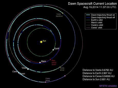 NASA Dawn posizione al 19 agosto 2014