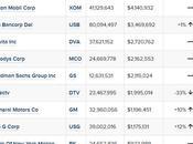 Azioni Warren Buffett altri miliardari stanno comprando vendendo