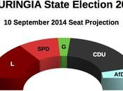 THURINGIA State Election Sept 2014 proj.): 34,8% (+8,0%), Linke 26,8%, 16,5%