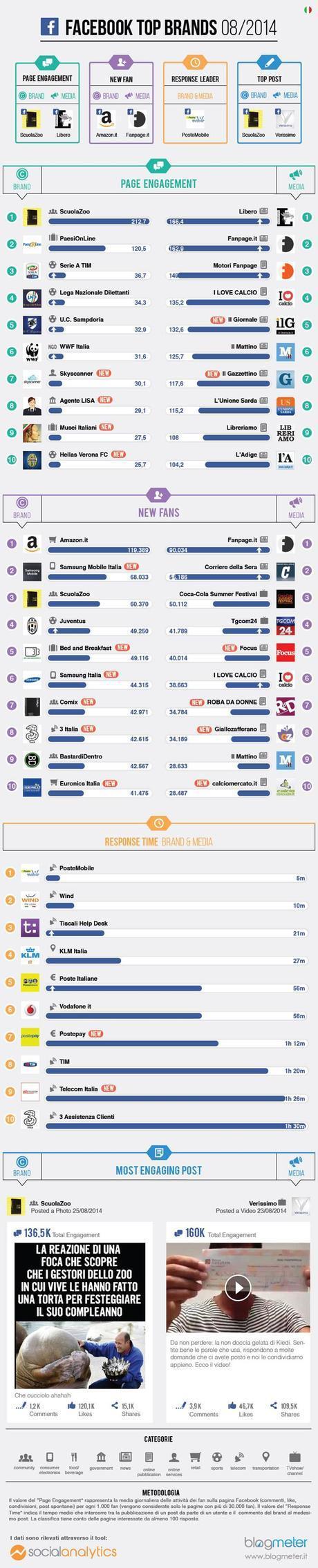 Top-Brands_Agosto-2014-facebook