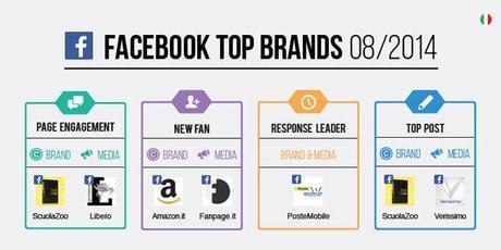 Top-Brands_Agosto-2014
