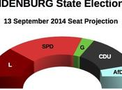 BRANDENBURG State Election Sept 2014 proj.): 32,4% (+8,6%), 23,8%, Linke 21,5%