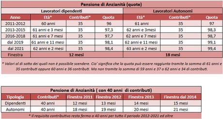 Pensioni ecco le regole di pensionamento vigenti sino al - Finestra mobile pensione ...