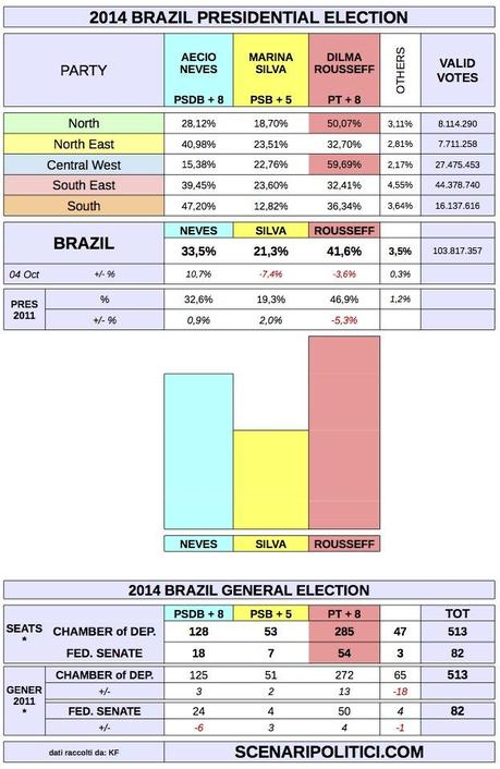 BRAZIL Presidential Election 2014