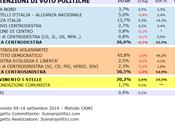 Sondaggio UMBRIA settembre 2014 (SCENARIPOLITICI) POLITICHE