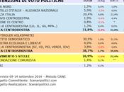 Sondaggio MOLISE settembre 2014 (SCENARIPOLITICI) POLITICHE