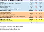 Sondaggio BASILICATA settembre 2014 (SCENARIPOLITICI) POLITICHE