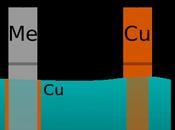 Galvanostegia, bagni galvanici galvanizzazione