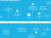 Cyanogen l'infografia sulla storia