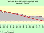 Italia: anni Declino Strutturale (ormai) Irreversibile....Io sono partenza Berlino (successivamente) Bangkok...e fate?
