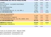 Sondaggio PUGLIA ottobre 2014 (SCENARIPOLITICI) POLITICHE