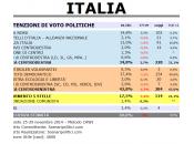 Sondaggio SCENARIPOLITICI dicembre 2014: 42,8% (+8%), 34,8%, 17,5%